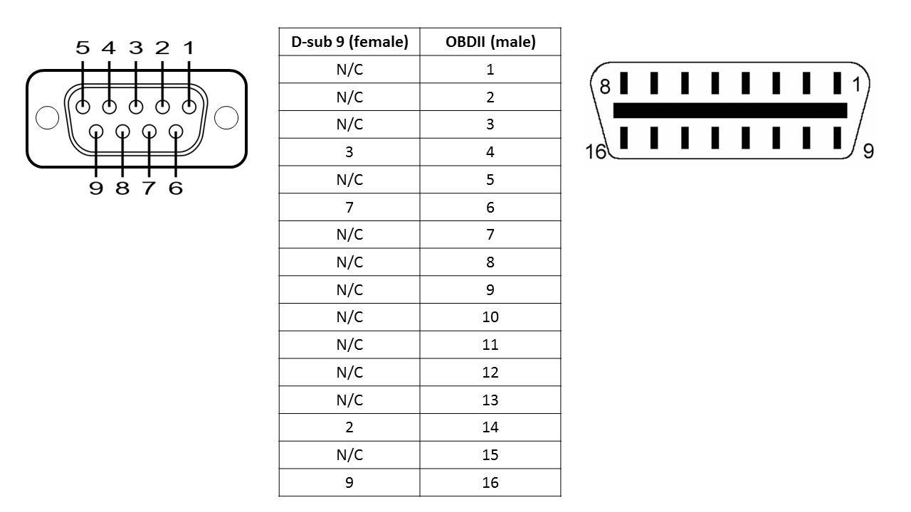 Obd2 Diagram 15 Pin Vga Great Design Of Wiring To Obd1 Distributor D Sub Pinout Gallery Writing Sample And Guide Schematic